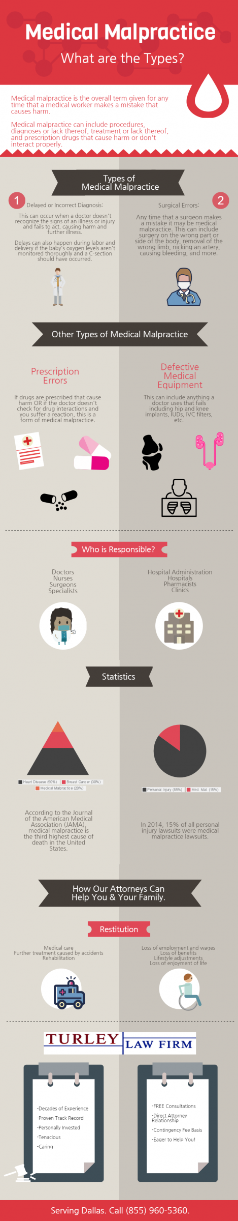 Types of Medical Malpractice Infographic | Dallas Lawyers